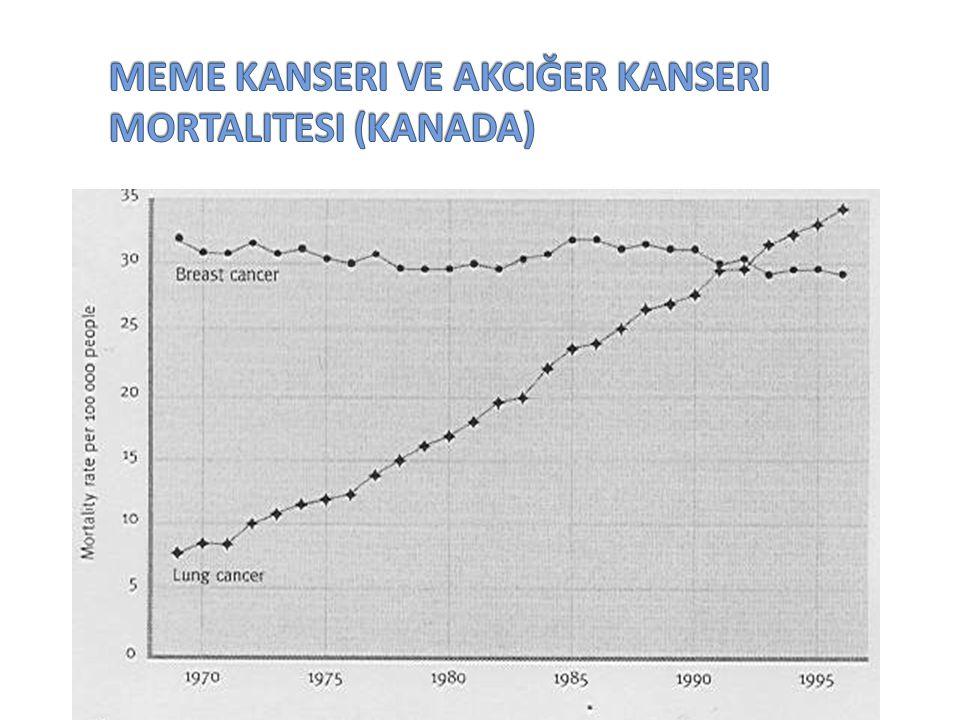 Meme Kanseri ve Akciğer Kanseri Mortalitesi (Kanada)