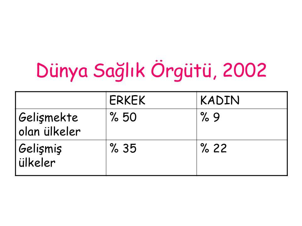 Dünya Sağlık Örgütü, 2002 ERKEK KADIN Gelişmekte olan ülkeler % 50 % 9
