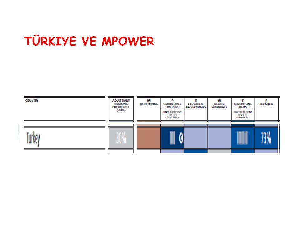 Türkiye ve mpower 53