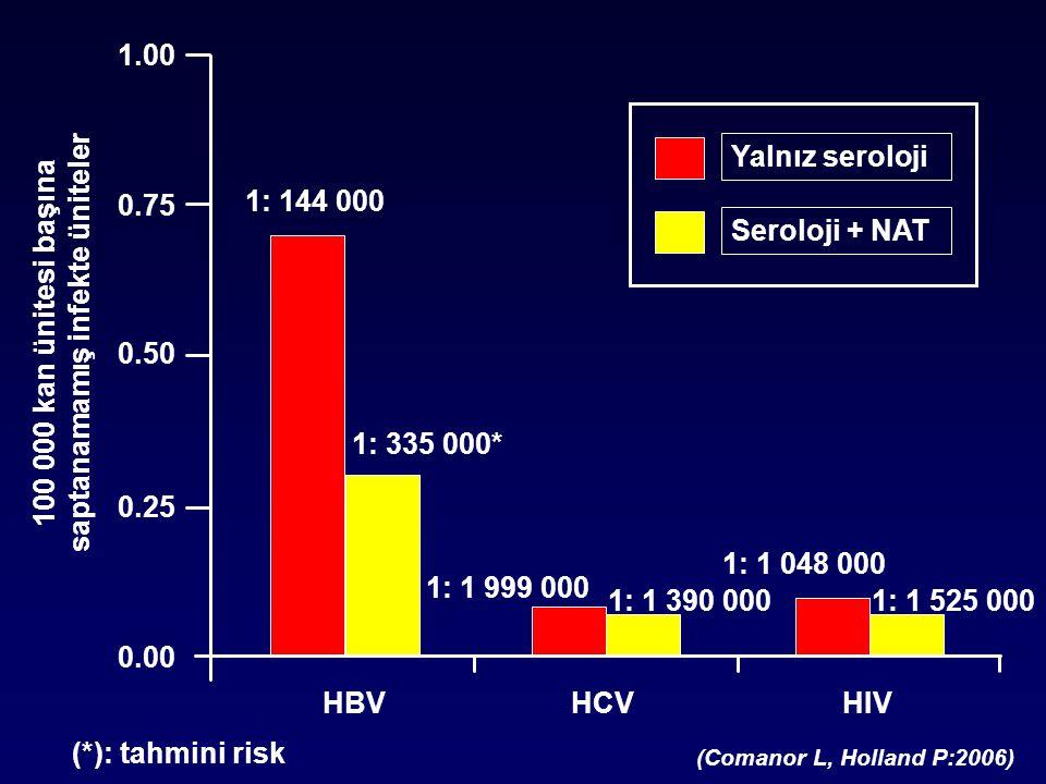 100 000 kan ünitesi başına saptanamamış infekte üniteler
