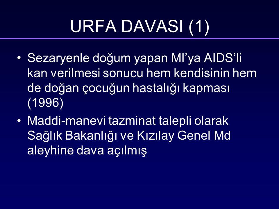 URFA DAVASI (1) Sezaryenle doğum yapan MI'ya AIDS'li kan verilmesi sonucu hem kendisinin hem de doğan çocuğun hastalığı kapması (1996)