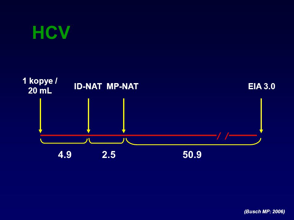 HCV / / 4.9 2.5 50.9 1 kopye / 20 mL ID-NAT MP-NAT EIA 3.0