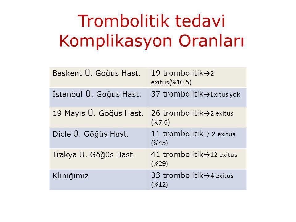 Trombolitik tedavi Komplikasyon Oranları