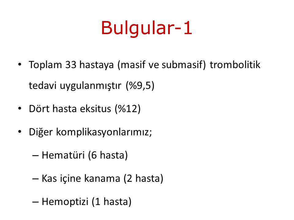 Bulgular-1 Toplam 33 hastaya (masif ve submasif) trombolitik tedavi uygulanmıştır (%9,5) Dört hasta eksitus (%12)