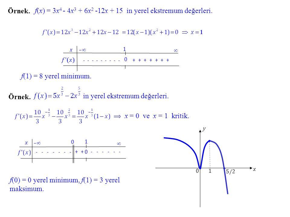 f(x) = 3x4 - 4x3 + 6x2 -12x + 15 in yerel ekstremum değerleri.