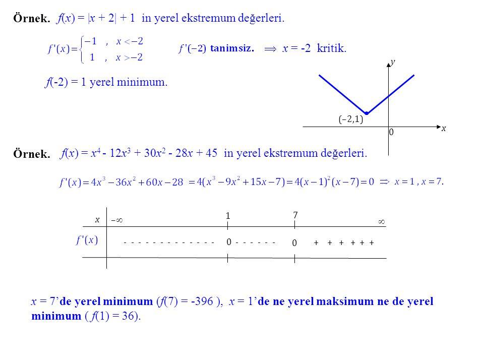 f(x) = |x + 2| + 1 in yerel ekstremum değerleri.