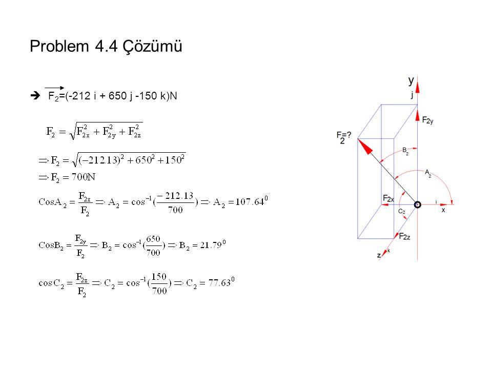 Problem 4.4 Çözümü F2=(-212 i + 650 j -150 k)N