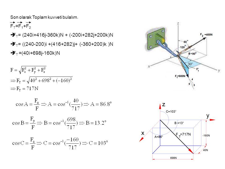 FT= (240i+416j-360k)N + (-200i+282j+200k)N