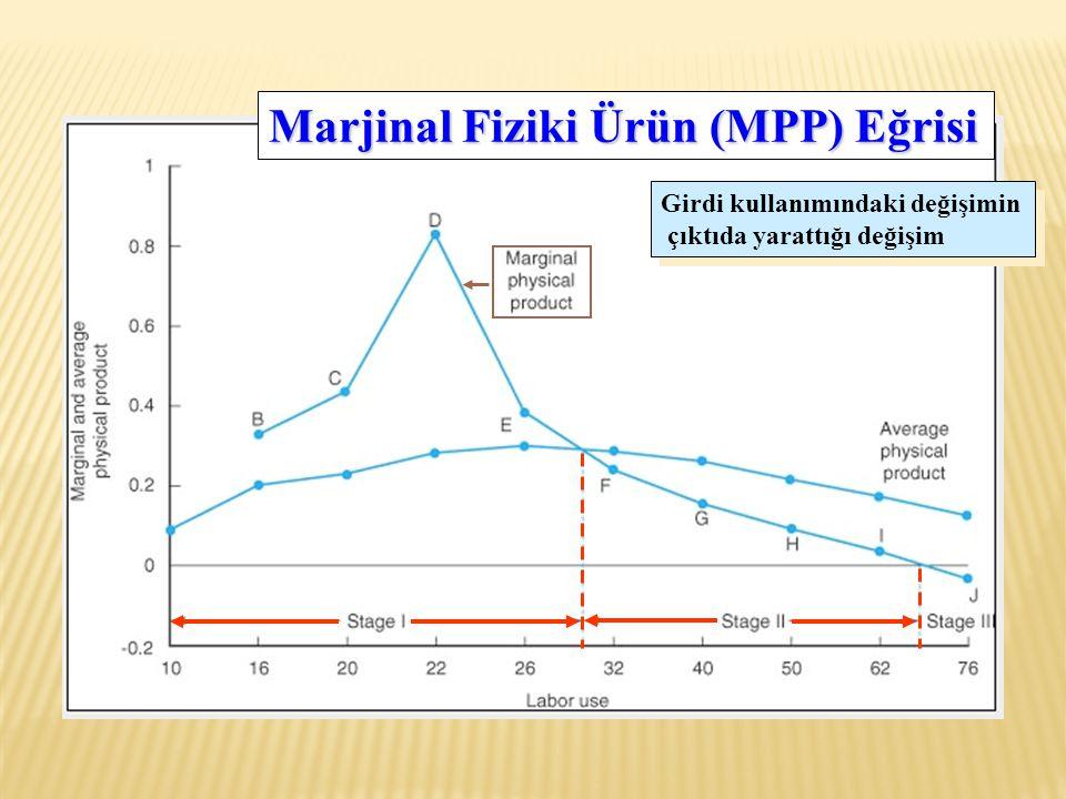 Marjinal Fiziki Ürün (MPP) Eğrisi