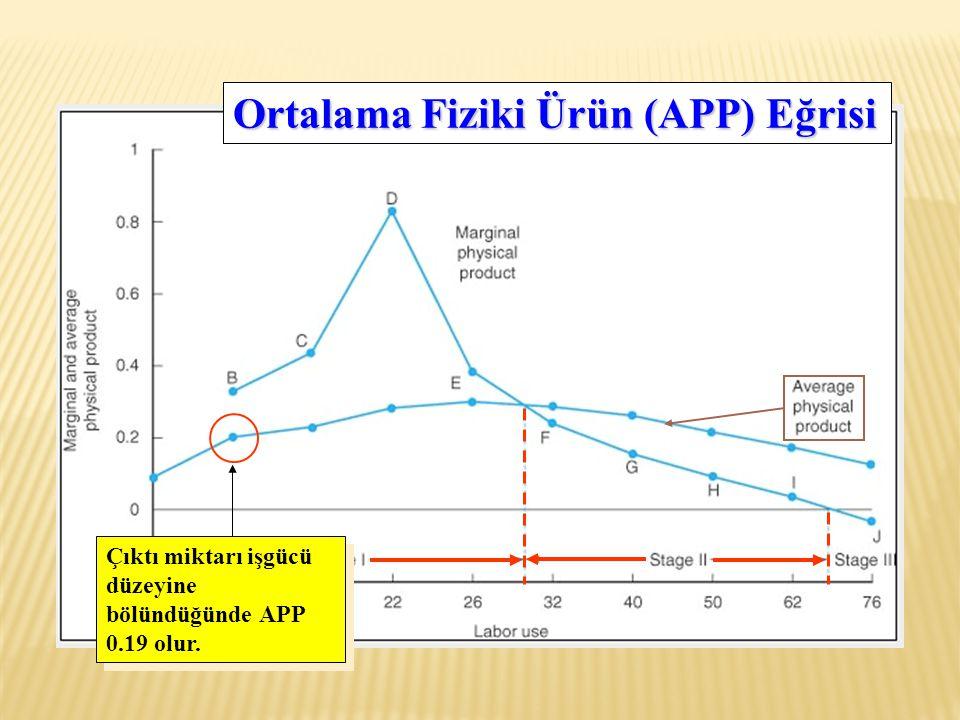 Ortalama Fiziki Ürün (APP) Eğrisi