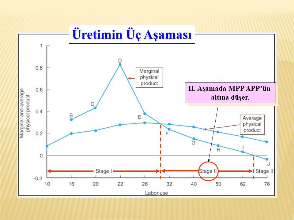 Üretimin Üç Aşaması II. Aşamada MPP APP'ün altına düşer.