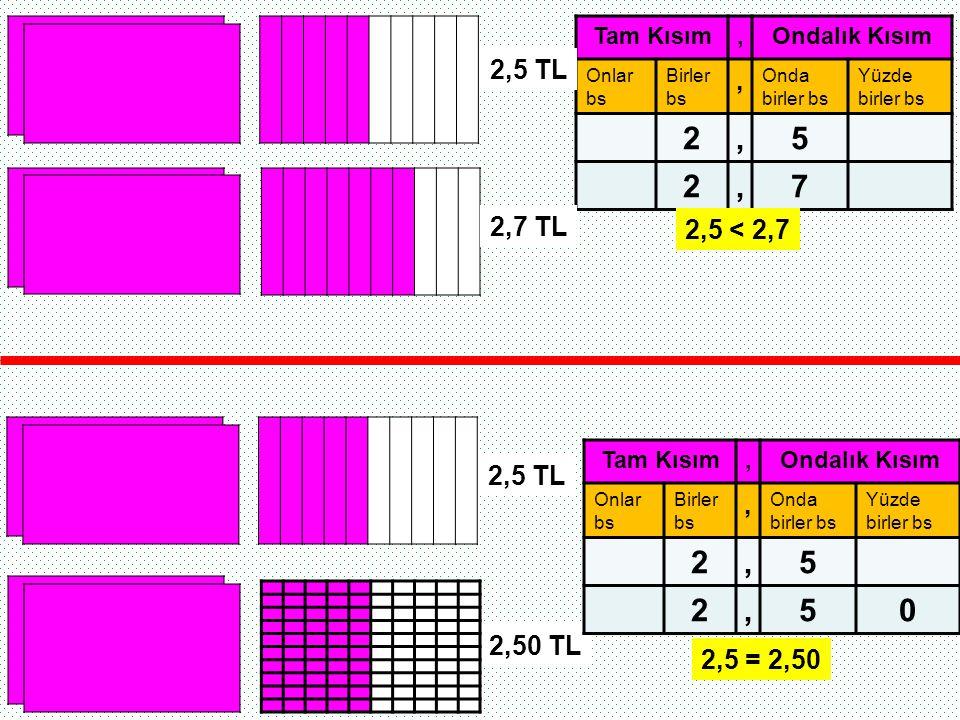 Tam Kısım , Ondalık Kısım. Onlar bs. Birler bs. Onda birler bs. Yüzde birler bs. 2. 5. 7. 2,5 TL.