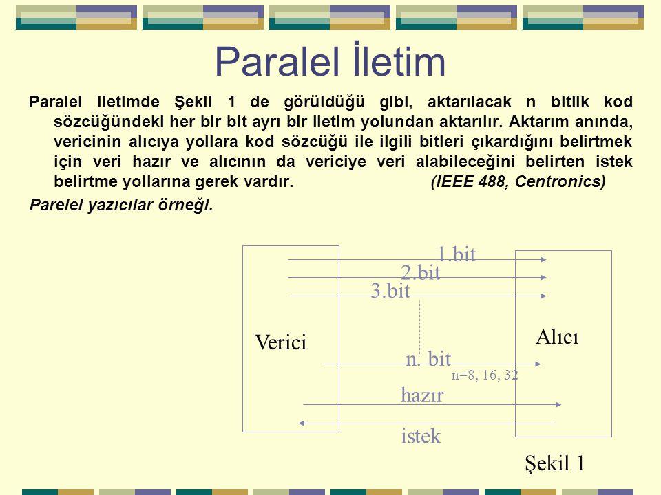 Paralel İletim 1.bit 2.bit 3.bit Alıcı Verici n. bit hazır istek