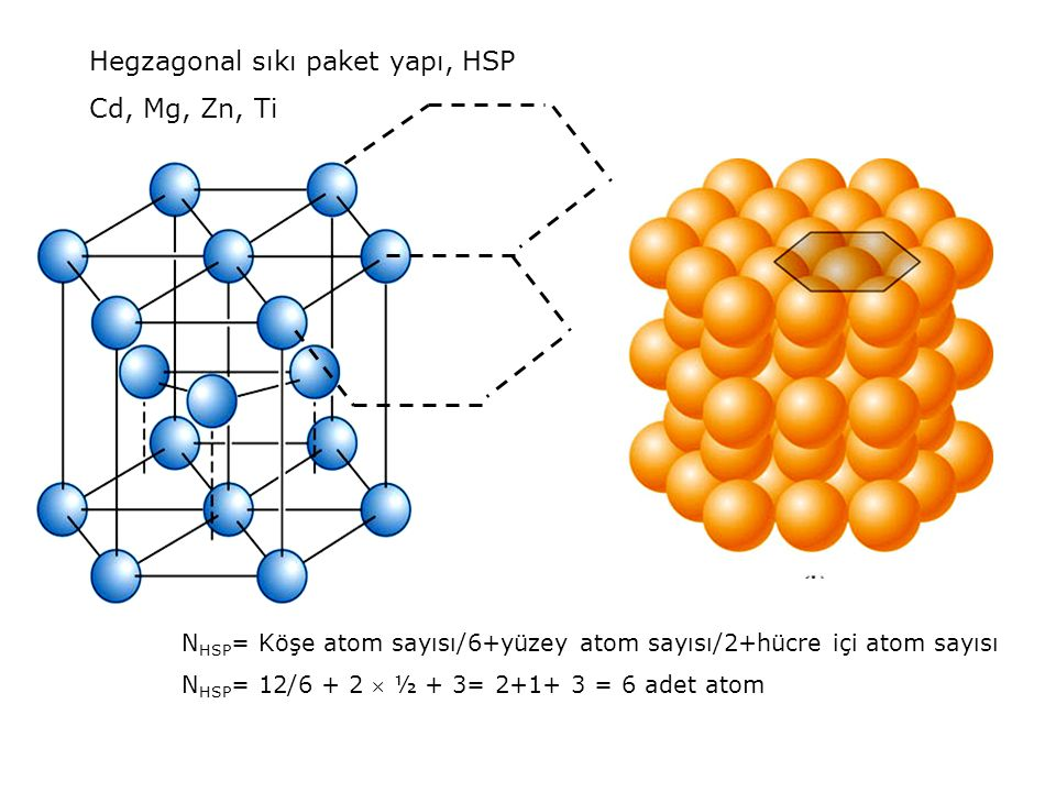 Hegzagonal sıkı paket yapı, HSP Cd, Mg, Zn, Ti