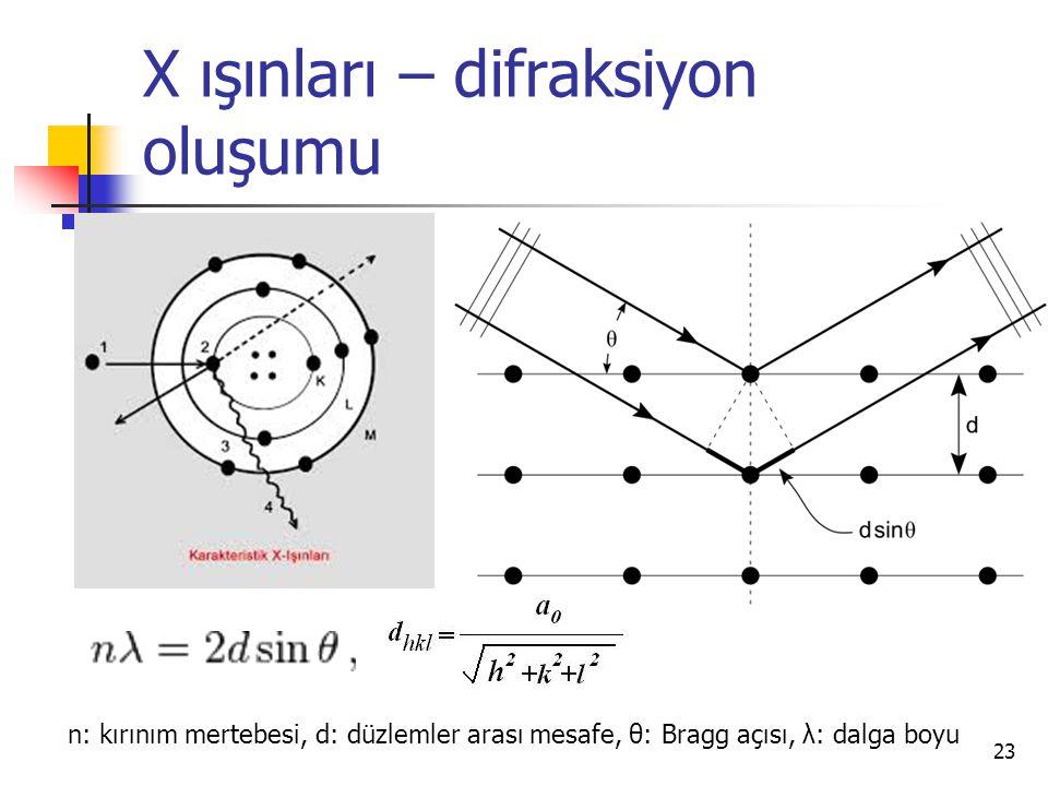 X ışınları – difraksiyon oluşumu