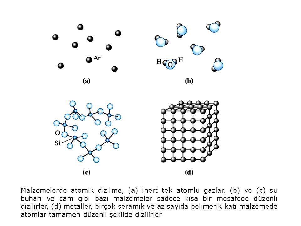 Malzemelerde atomik dizilme, (a) inert tek atomlu gazlar, (b) ve (c) su buharı ve cam gibi bazı malzemeler sadece kısa bir mesafede düzenli dizilirler, (d) metaller, birçok seramik ve az sayıda polimerik katı malzemede atomlar tamamen düzenli şekilde dizilirler