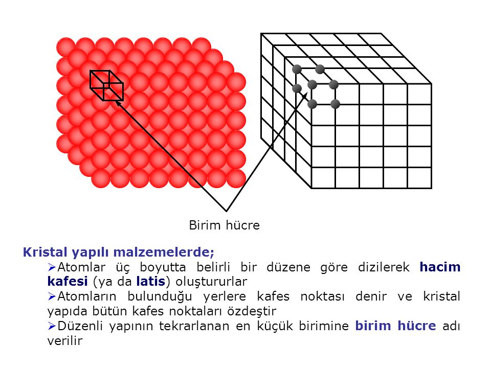 Birim hücre Kristal yapılı malzemelerde; Atomlar üç boyutta belirli bir düzene göre dizilerek hacim kafesi (ya da latis) oluştururlar.