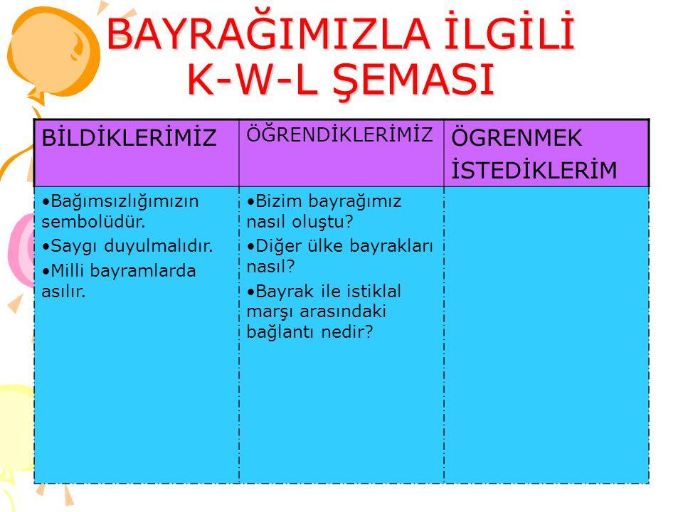 BAYRAĞIMIZLA İLGİLİ K-W-L ŞEMASI