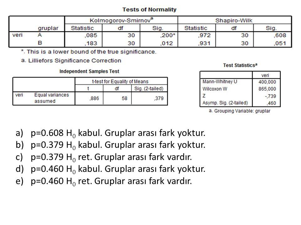 p=0.608 H0 kabul. Gruplar arası fark yoktur.