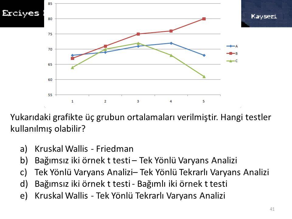Yukarıdaki grafikte üç grubun ortalamaları verilmiştir