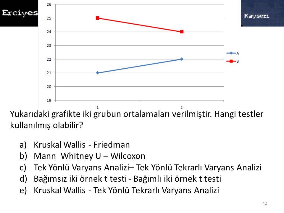 Yukarıdaki grafikte iki grubun ortalamaları verilmiştir