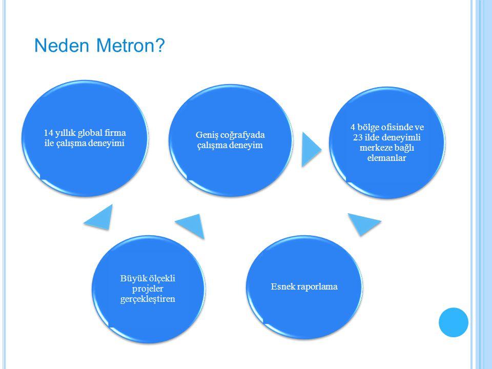 Neden Metron 14 yıllık global firma ile çalışma deneyimi