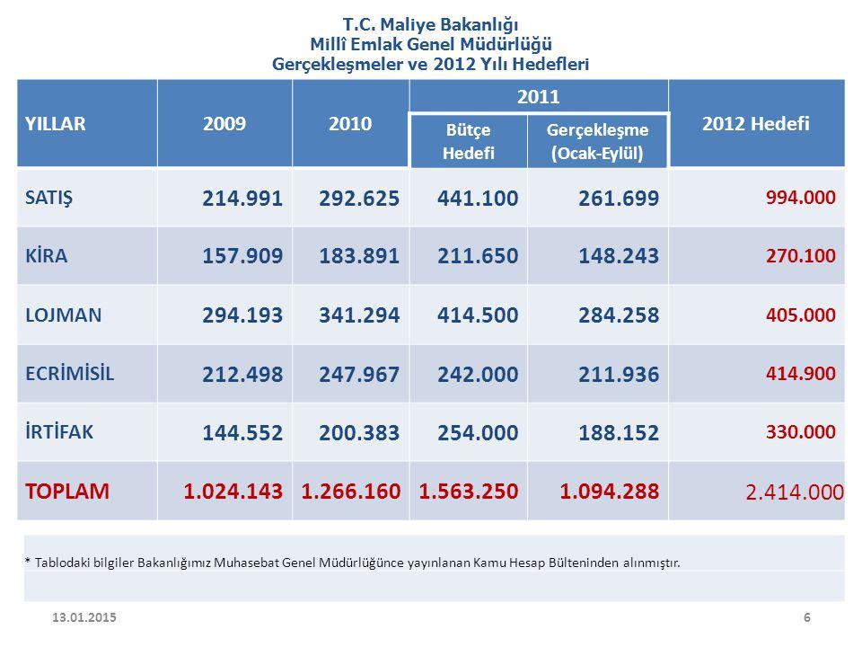 Millî Emlak Genel Müdürlüğü Gerçekleşmeler ve 2012 Yılı Hedefleri