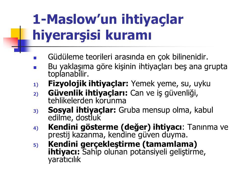 1-Maslow'un ihtiyaçlar hiyerarşisi kuramı