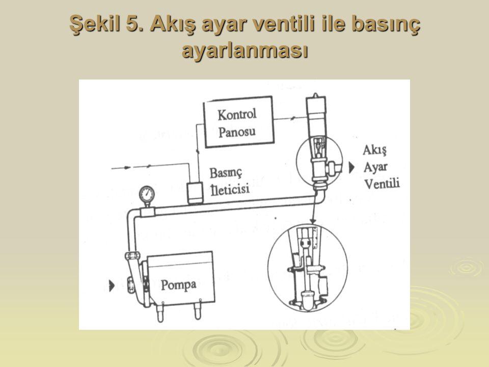 Şekil 5. Akış ayar ventili ile basınç ayarlanması
