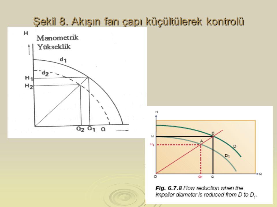 Şekil 8. Akışın fan çapı küçültülerek kontrolü