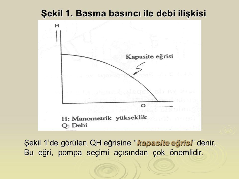 Şekil 1. Basma basıncı ile debi ilişkisi