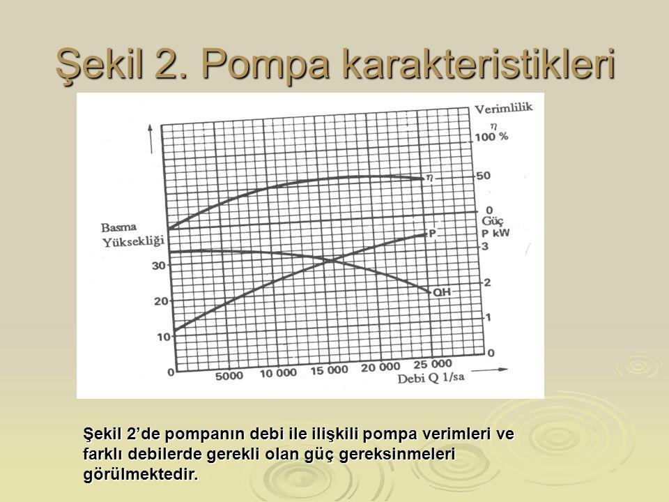 Şekil 2. Pompa karakteristikleri