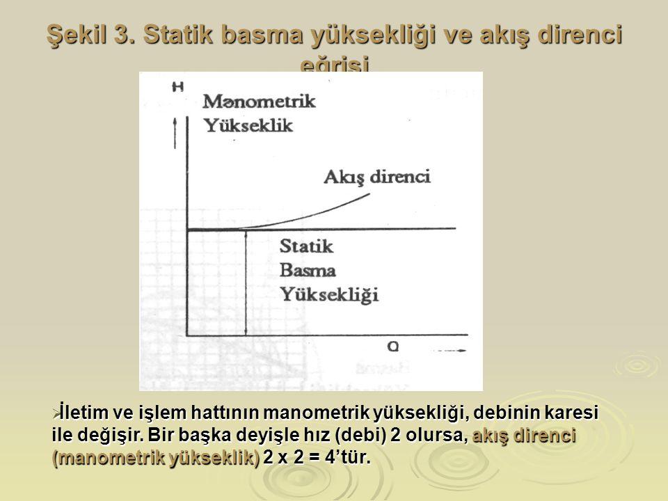 Şekil 3. Statik basma yüksekliği ve akış direnci eğrisi