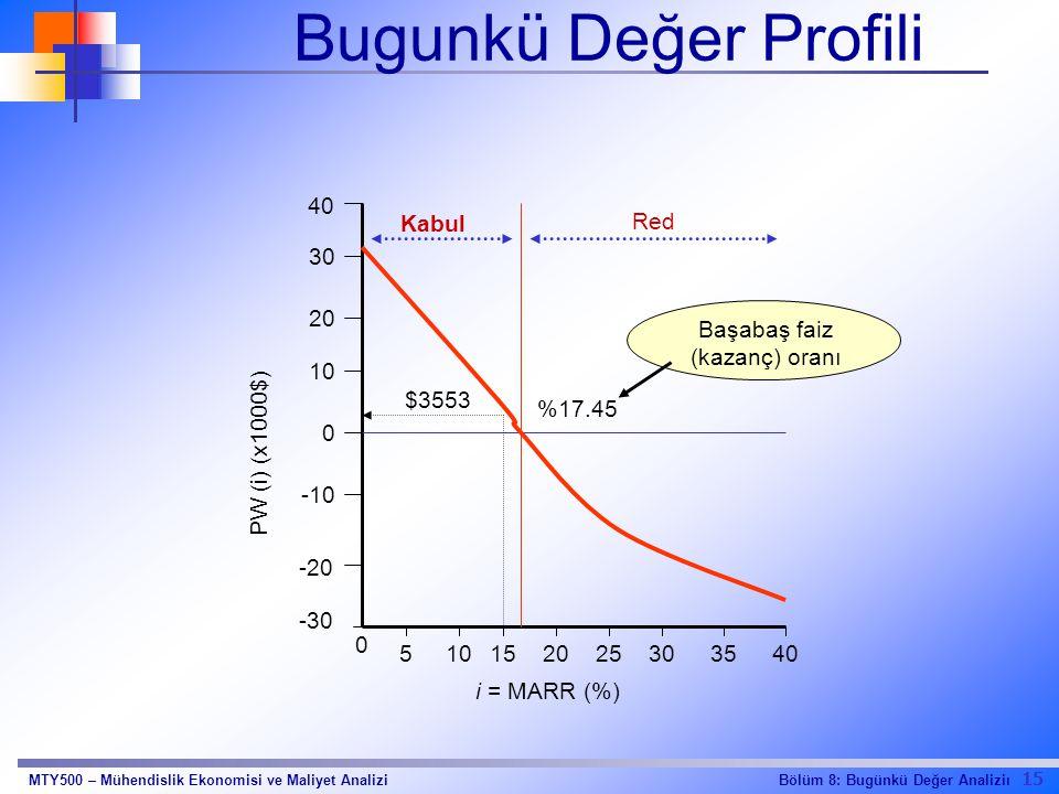 Bugunkü Değer Profili 40 Kabul Red 30 20 Başabaş faiz (kazanç) oranı