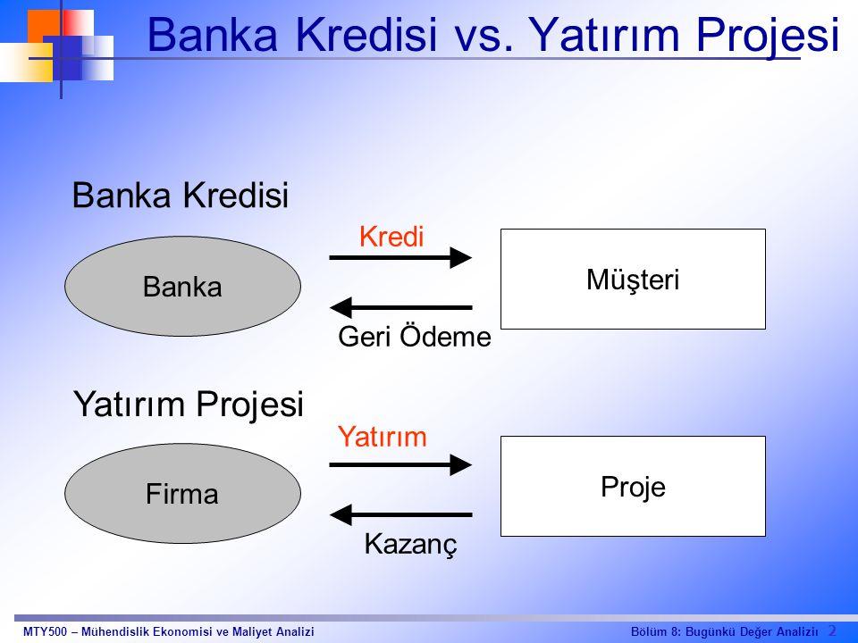 Banka Kredisi vs. Yatırım Projesi