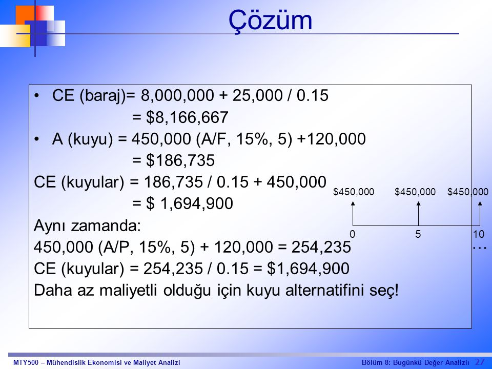 Çözüm CE (baraj)= 8,000,000 + 25,000 / 0.15. = $8,166,667. A (kuyu) = 450,000 (A/F, 15%, 5) +120,000.