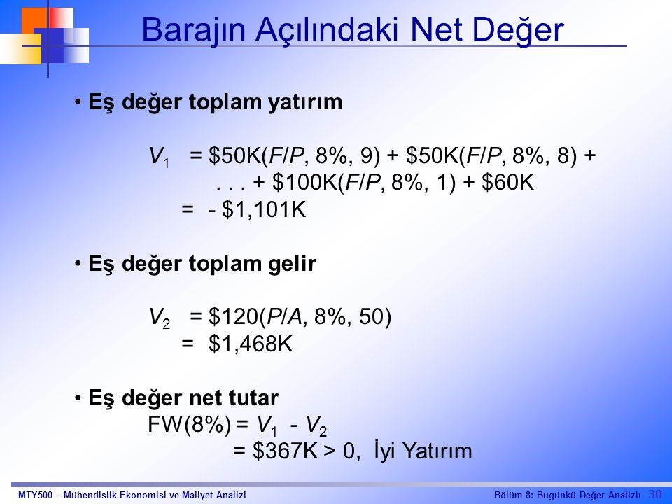 Barajın Açılındaki Net Değer