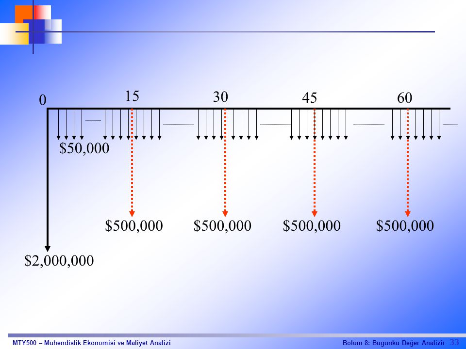 15 30 45 60 $50,000 $500,000 $500,000 $500,000 $500,000 $2,000,000