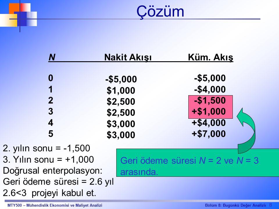 Çözüm N Nakit Akışı Küm. Akış 1 2 3 4 5 -$5,000 $1,000 $2,500 $3,000