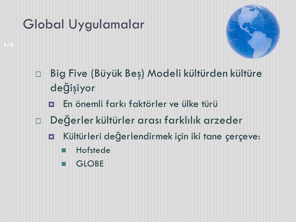 Global Uygulamalar Big Five (Büyük Beş) Modeli kültürden kültüre değişiyor. En önemli farkı faktörler ve ülke türü.