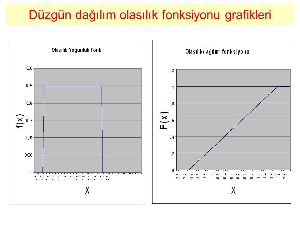 Düzgün dağılım olasılık fonksiyonu grafikleri