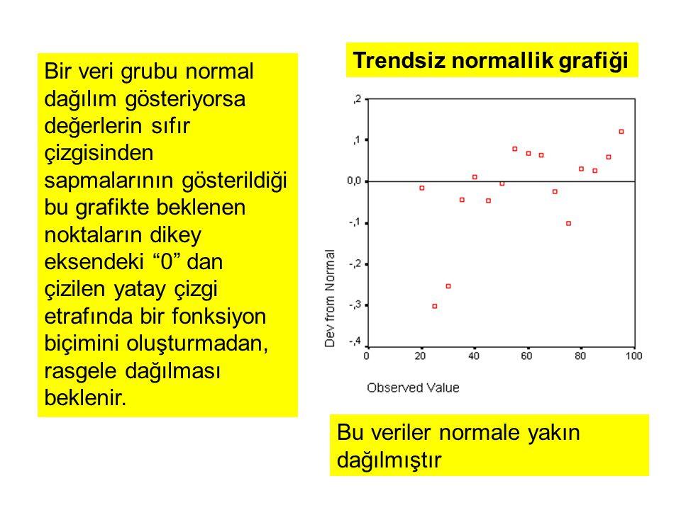 Trendsiz normallik grafiği