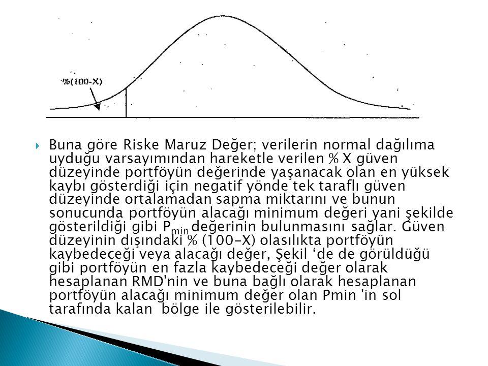 Buna göre Riske Maruz Değer; verilerin normal dağılıma uyduğu varsayımından hareketle verilen % X güven düzeyinde portföyün değerinde yaşanacak olan en yüksek kaybı gösterdiği için negatif yönde tek taraflı güven düzeyinde ortalamadan sapma miktarını ve bunun sonucunda portföyün alacağı minimum değeri yani şekilde gösterildiği gibi Pmin değerinin bulunmasını sağlar.