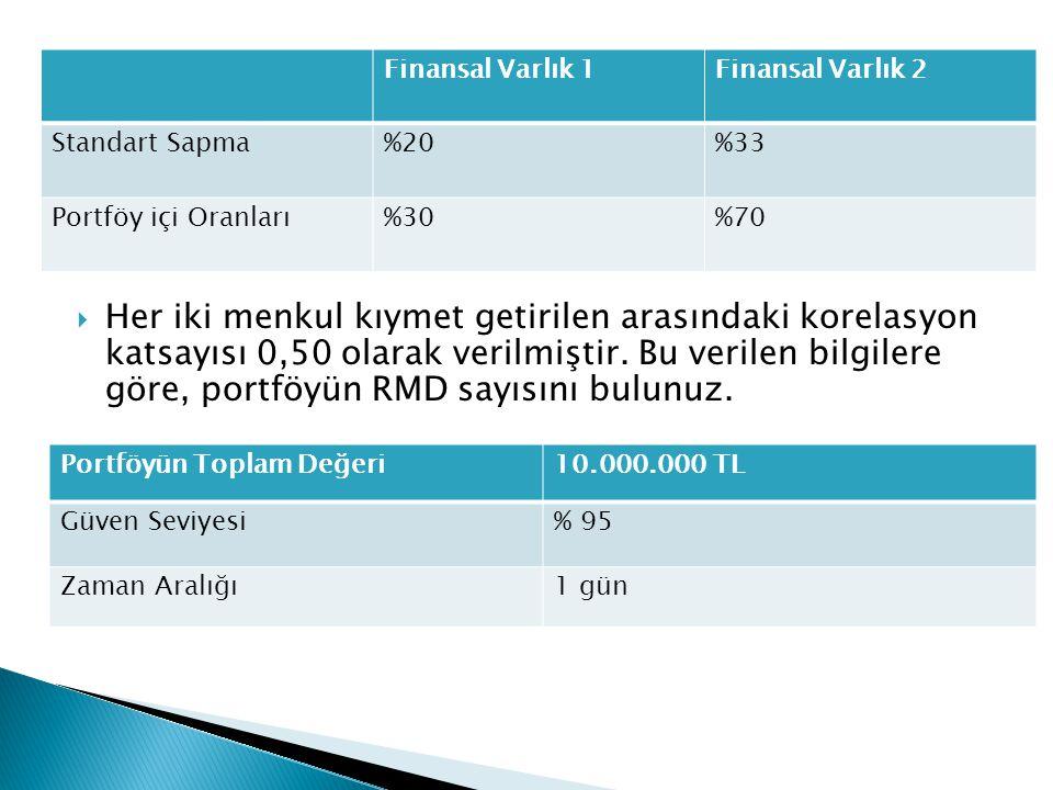 Finansal Varlık 1 Finansal Varlık 2. Standart Sapma. %20. %33. Portföy içi Oranları. %30. %70.