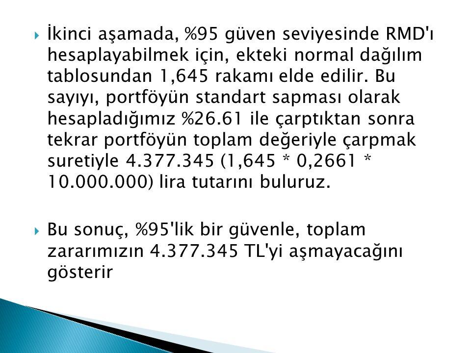 İkinci aşamada, %95 güven seviyesinde RMD ı hesaplayabilmek için, ekteki normal dağılım tablosundan 1,645 rakamı elde edilir. Bu sayıyı, portföyün standart sapması olarak hesapladığımız %26.61 ile çarptıktan sonra tekrar portföyün toplam değeriyle çarpmak suretiyle 4.377.345 (1,645 * 0,2661 * 10.000.000) lira tutarını buluruz.
