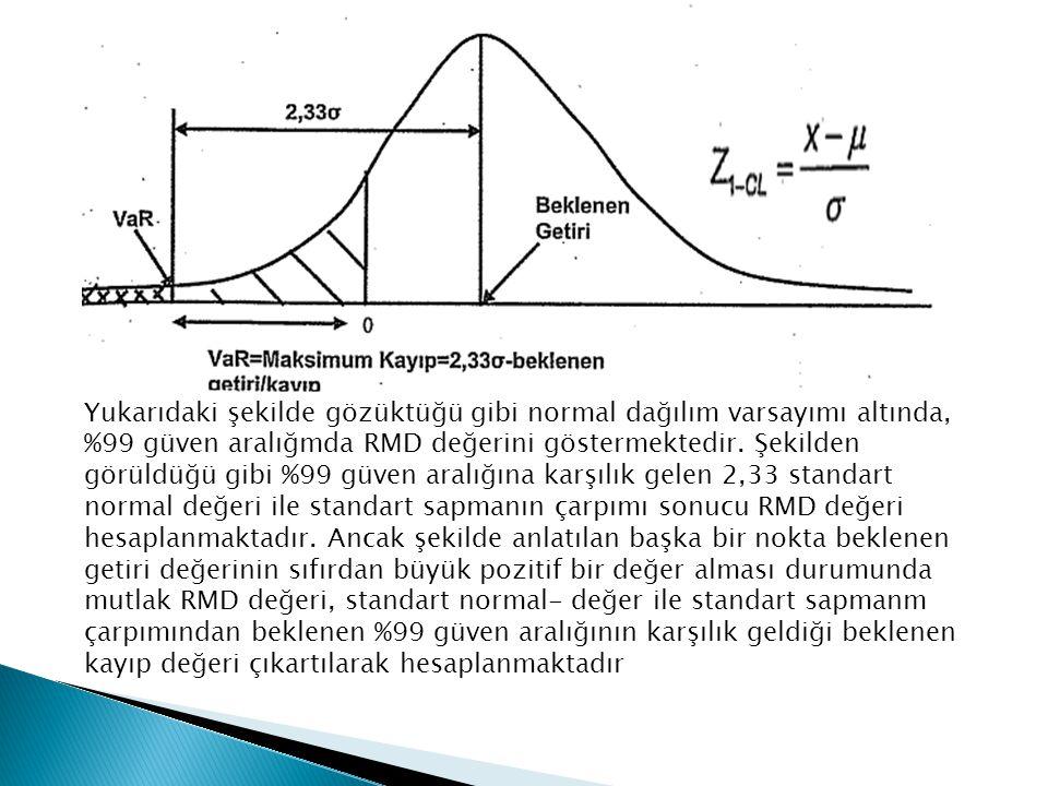 Yukarıdaki şekilde gözüktüğü gibi normal dağılım varsayımı altında, %99 güven aralığmda RMD değerini göstermektedir.