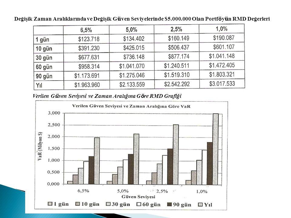 Değişik Zaman Aralıklarında ve Değişik Güven Seviyelerinde $5. 000