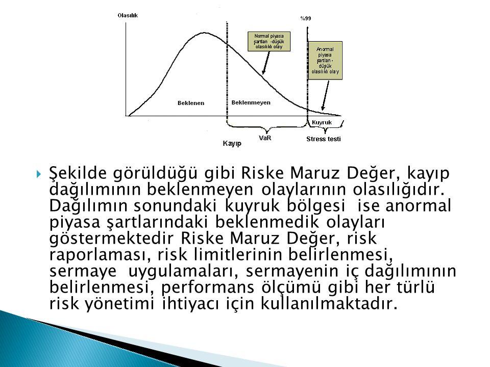 Şekilde görüldüğü gibi Riske Maruz Değer, kayıp dağılımının beklenmeyen olaylarının olasılığıdır.