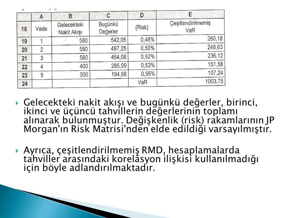 Gelecekteki nakit akışı ve bugünkü değerler, birinci, ikinci ve üçüncü tahvillerin değerlerinin toplamı alınarak bulunmuştur. Değişkenlik (risk) rakamlarının JP Morgan ın Risk Matrisi nden elde edildiği varsayılmıştır.