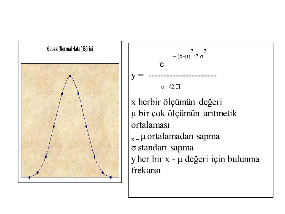 y = ---------------------- σ √2 П x herbir ölçümün değeri